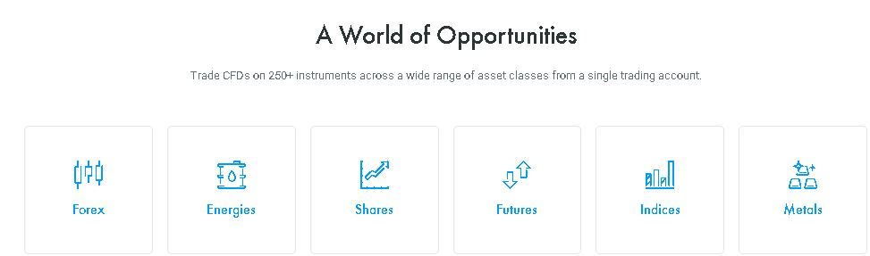actifs financiers FXpro