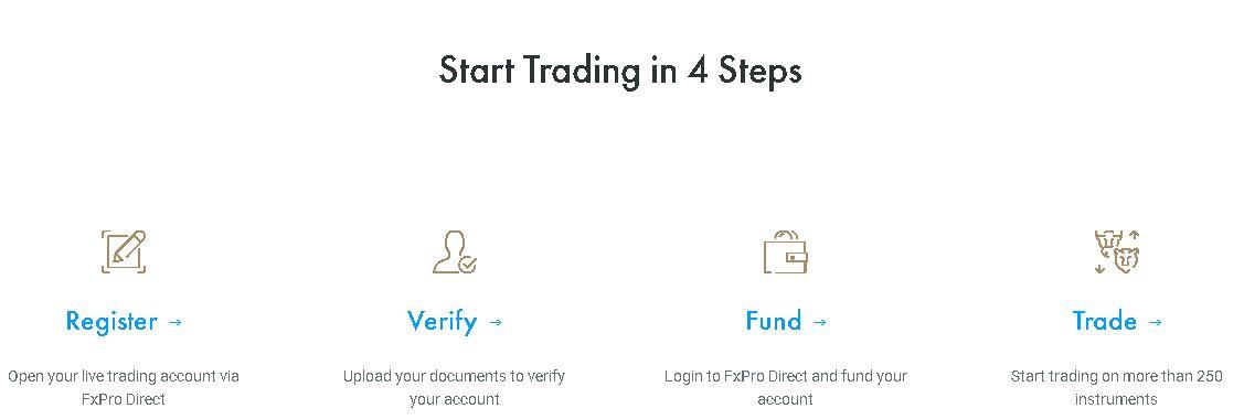 ouvrir un compte fxpro